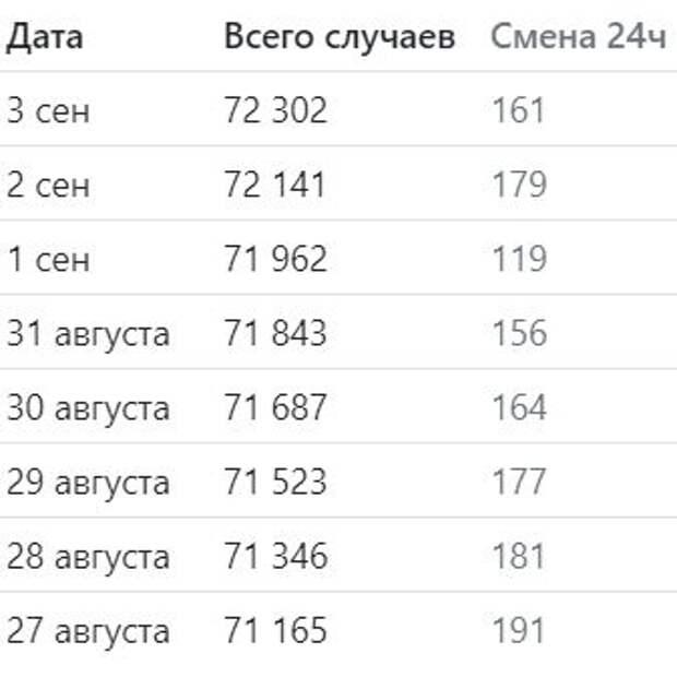 В Беларуси стали лечить от коронавируса всего за сутки?