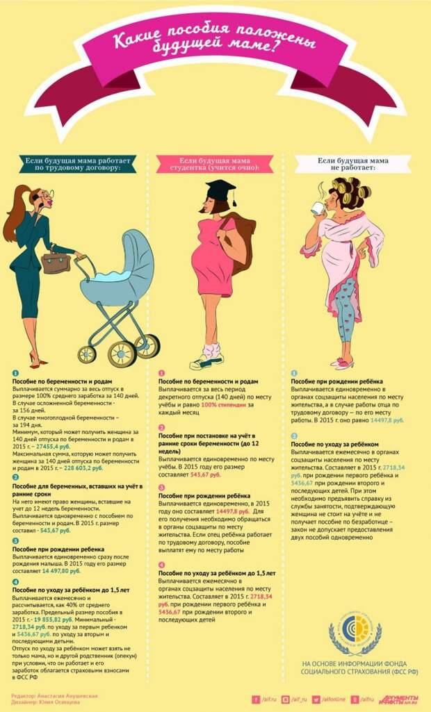 Какие пособия положены будущей маме?