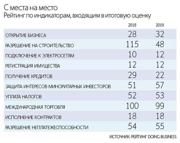 Россия не сумела войти в топ-20 рейтинга Doing Business, как хотел Путин