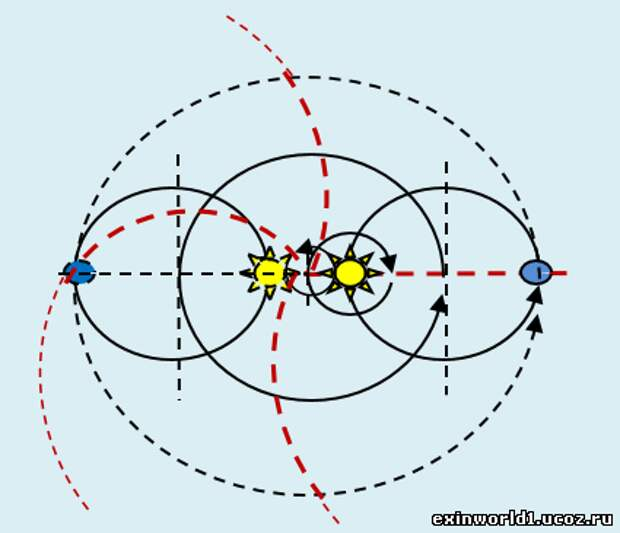 Гравитация – это не притяжение или что такое гравитация.