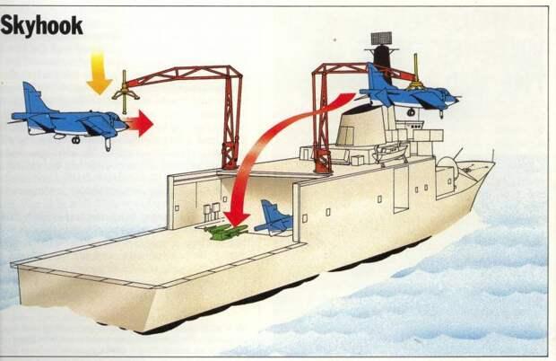 Неавианосцы и их летательные аппараты. Немного об эрзац-авианосцах 80-х