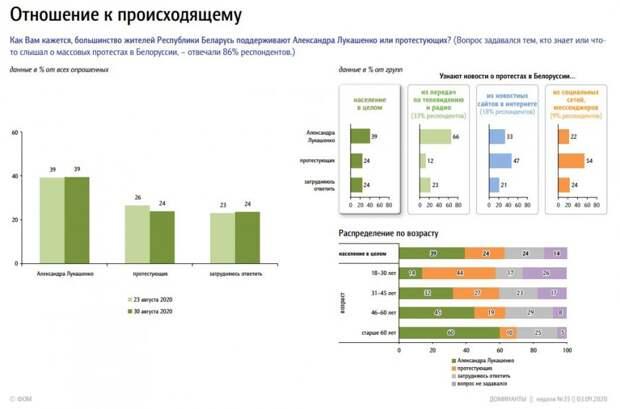 Отношение жителей России к протестам в Белоруссии