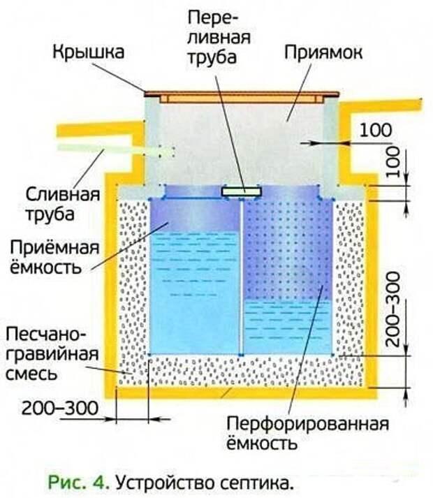 Септик для бани без откачки своими руками