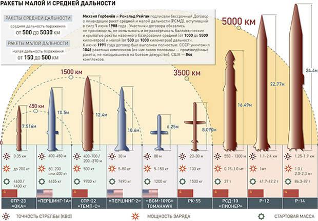 РОССИЯ ГОТОВА УНИЧТОЖИТЬ БАЗЫ НАТО В ВОСТОЧНОЙ ЕВРОПЕ