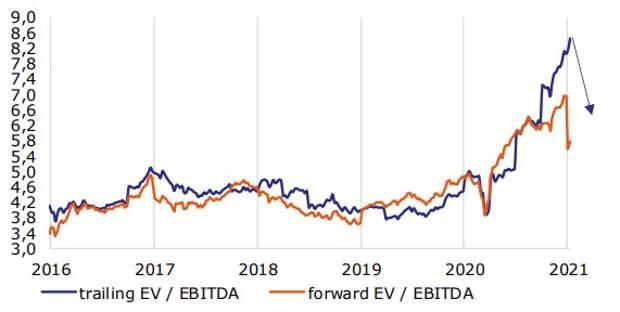 Индекс МосБиржи по forward и trailing EV/EBITDA