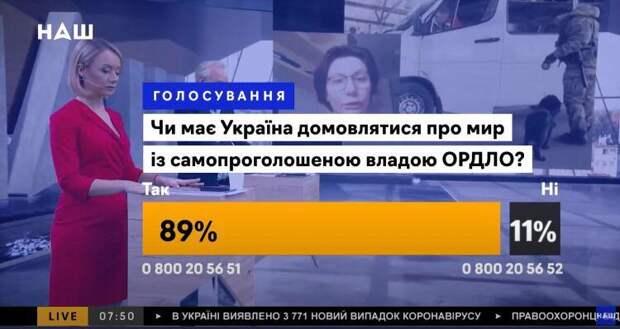 Общенациональная «зрада»: большинство украинцев за то, чтобы напрямую говорить с республиками Донбасса