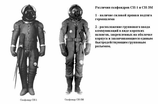 Авиационные скафандры СИ-1 и СИ-3М: первые самостоятельные разработки «Звезды»