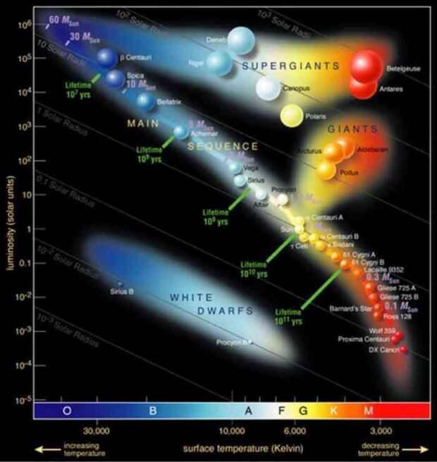 Бесконечная борьба гравитации и электромагнетизма