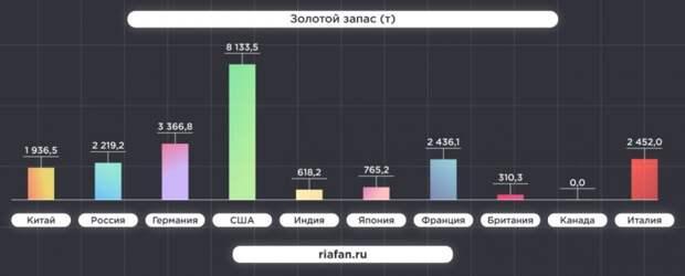 Россия заняла второе место в топе самых устойчивых экономик мира