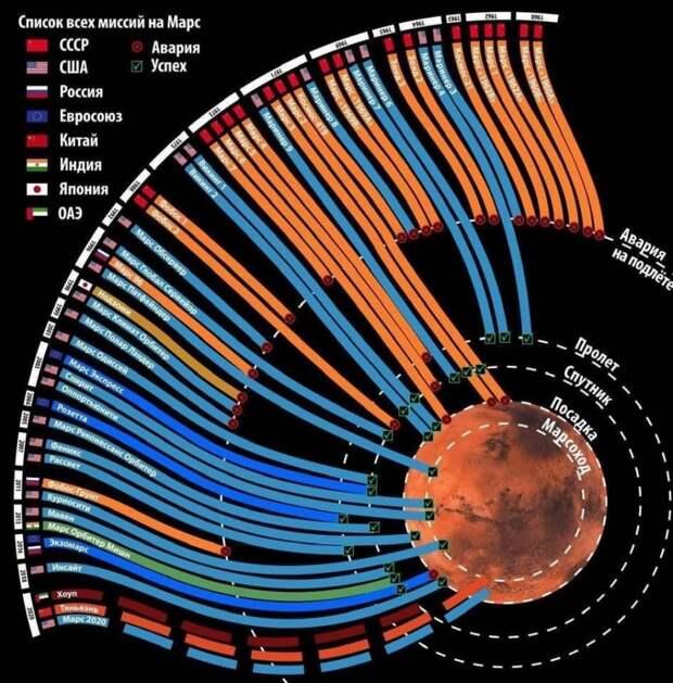 Список всех миссий на Марс