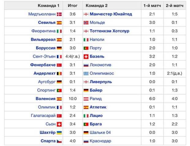 Результаты 1/16 Лиги Европы 15-16