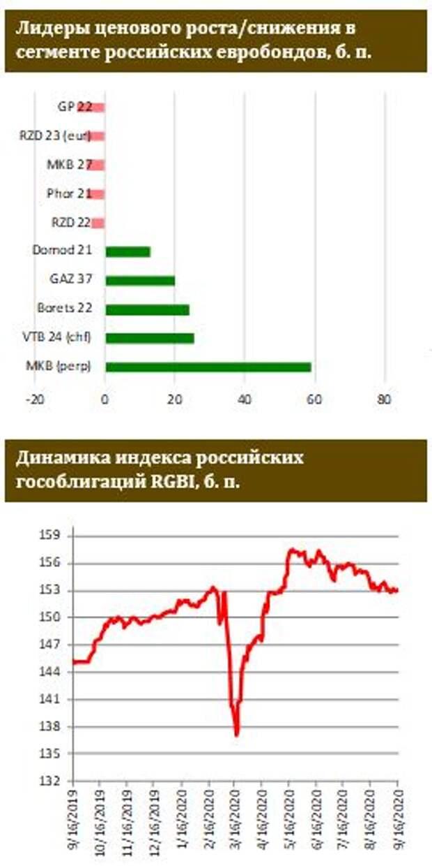 ФИНАМ: Российские евробонды неплохо вчера себя чувствовали