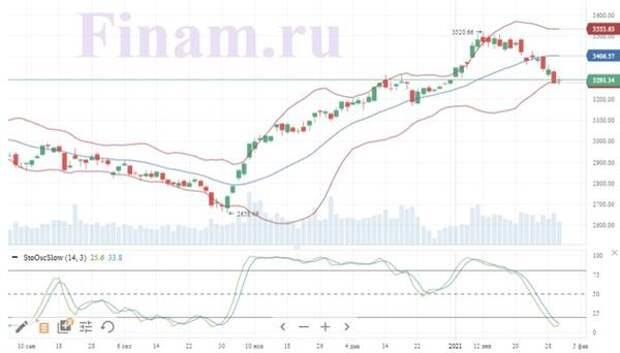Инвесторы снова увидели возможности для покупок