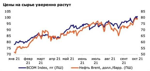 Рост сырьевых цен - не благо для мировой экономики