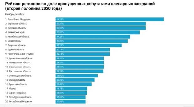 Оренбургские депутаты Госдумы вошли вТОП-20 «прогульщиков» заседаний