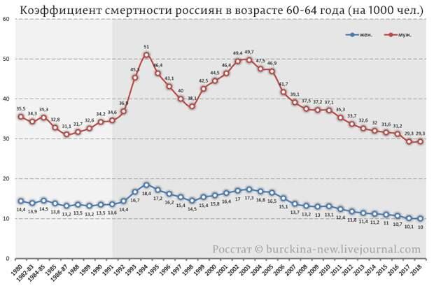 О cмepтности в лихие 90-е и нулевые по данным Росстата