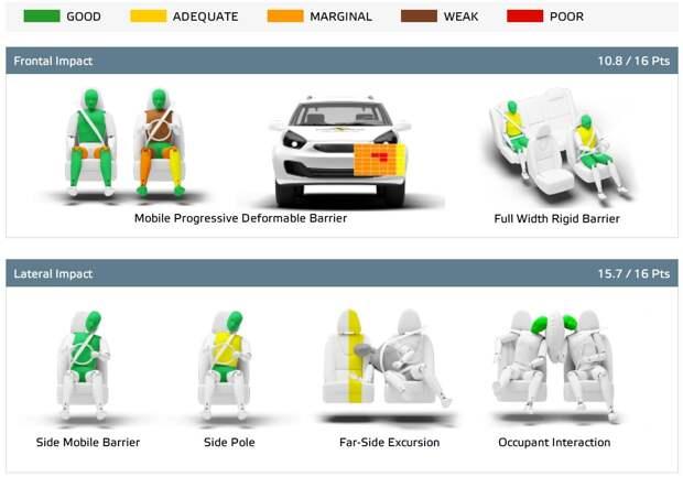 Kia Sorento в тестах Euro NCAP: серьёзные проблемы на «встречке» и хорошая электроника