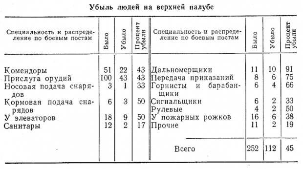 """Крейсер """"Варяг"""". Бой у Чемульпо 27 января 1904 года. Ч 18,19"""