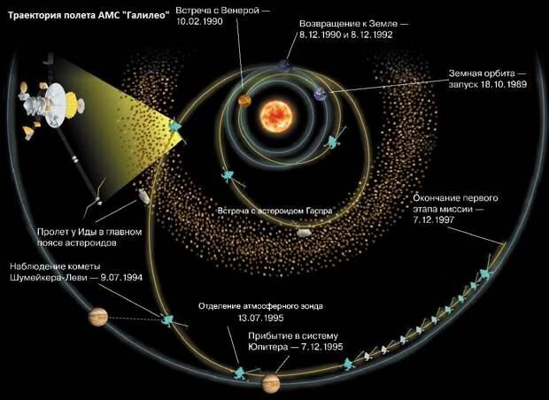 Спутник Юпитера Ио – самый беспокойный объект Солнечный системы