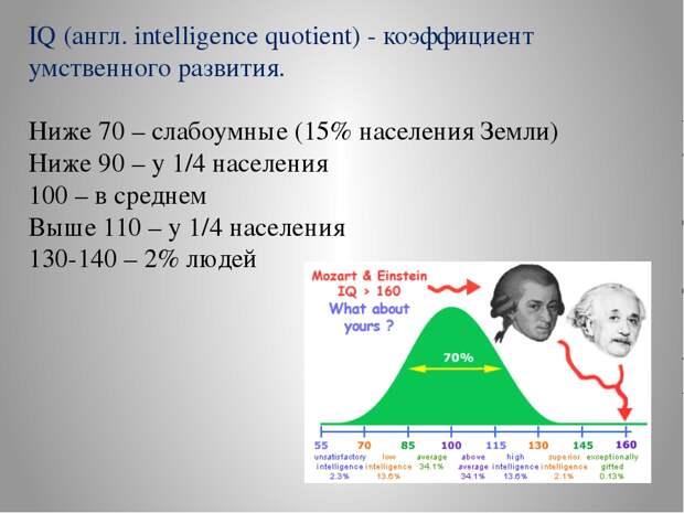 Печальные уровни IQ!
