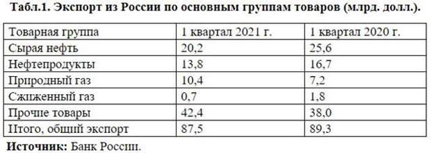Нефтедоллары говорят «Гуд бай» российскому бюджету