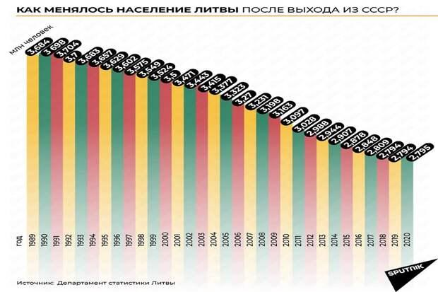 Латвия возглавила рейтинг ЕС по уровню убыли населения