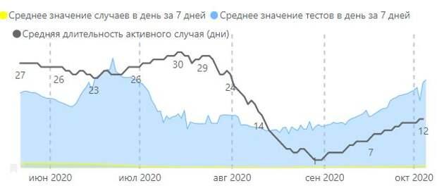 Ложь белорусской статистики по коронавирусу