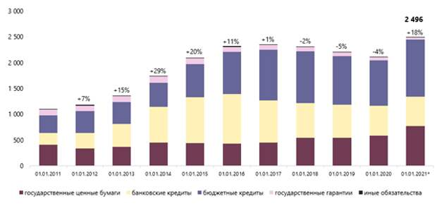 Расходы на минимизацию последствий пандемии привели к росту совокупного долга субъектов РФ