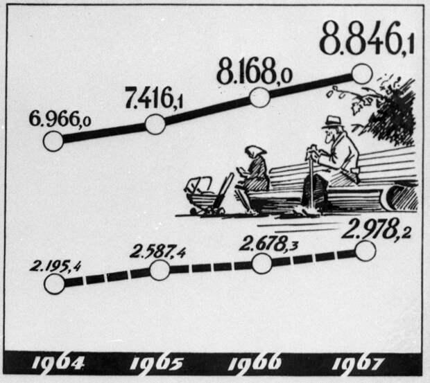 Рост государственных отчислений на пособия и пенсии в СССР (в миллионах рублей). Репродукция плаката.
