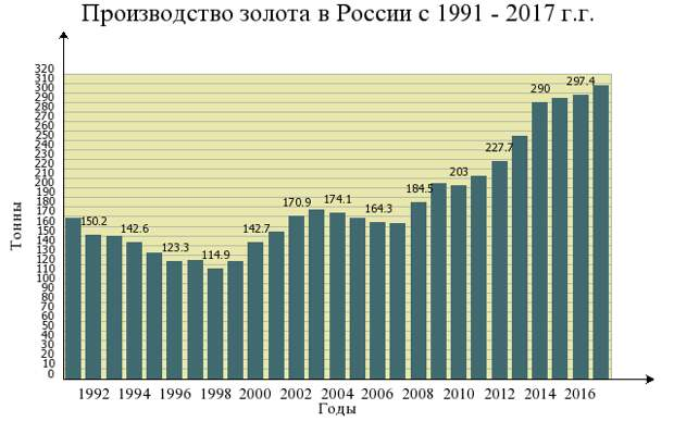 """Кто и куда """"сливает"""" золото России"""