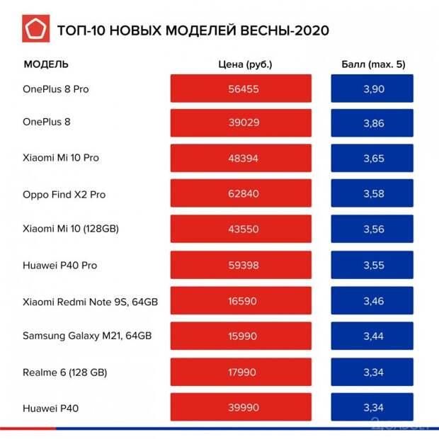 Россияне переключаются на no-name смартфоны стоимостью до 20 000 рублей
