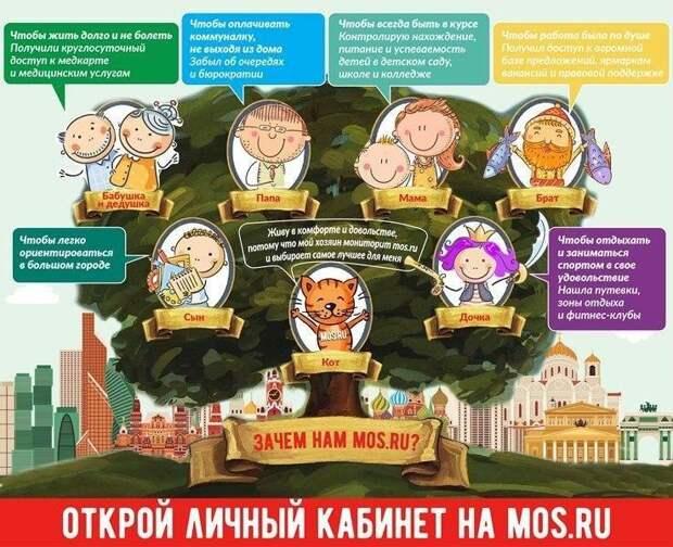 На mos.ru собрана вся оперативная информация по ситуации в столице
