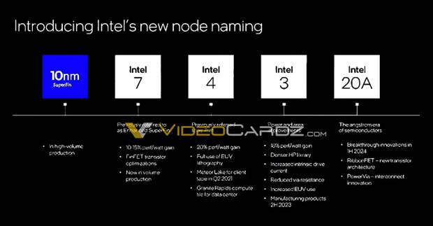Intel переименовывает техпроцессы