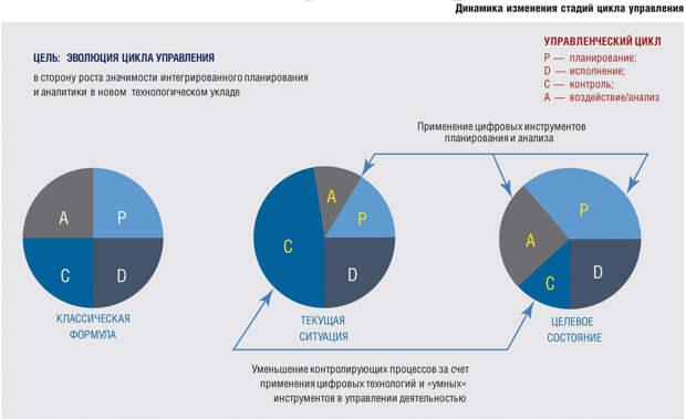 Предприятия ОПК должны иметь не только права, но и ресурсы на проекты развития – Олег Бочкарёв