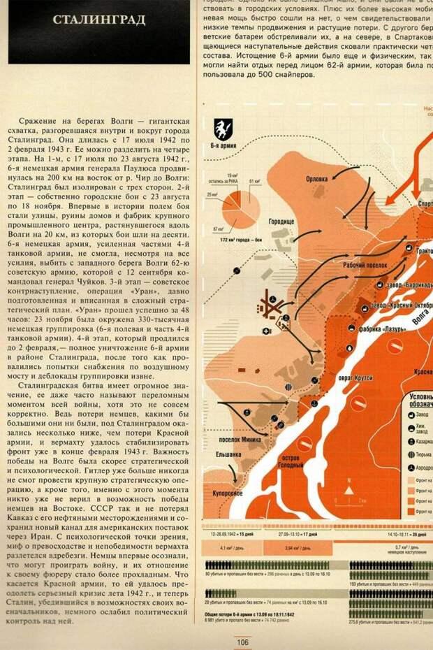 Субъективная инфографика второй мировой войны