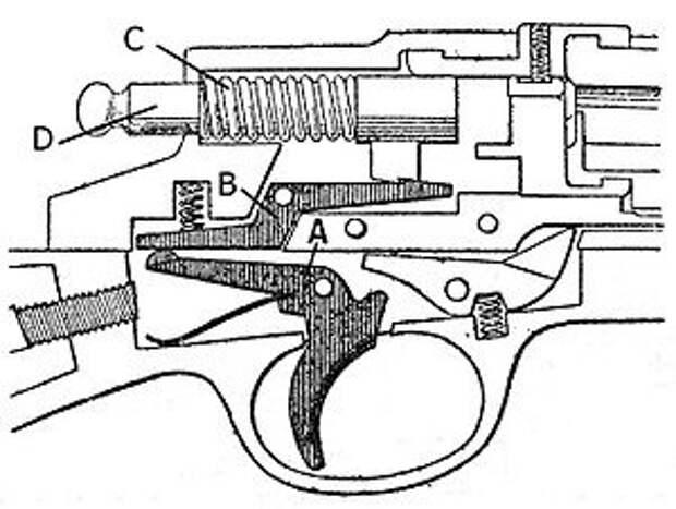 Как работает ударно-спусковой механизм