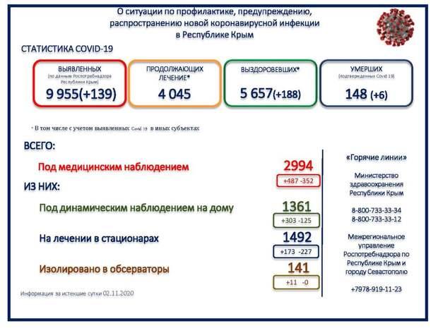 За сутки в Крыму скончалось 6 человек от COVID-19