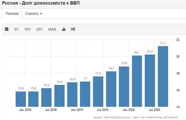 Долг домохозяйств к ВВП