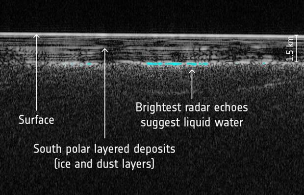 Рис. 3. Разрез южной полярной области Марса
