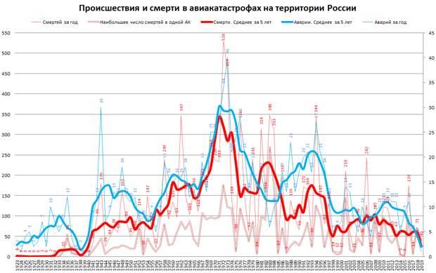 Число авиакатастроф в России 1923-2019