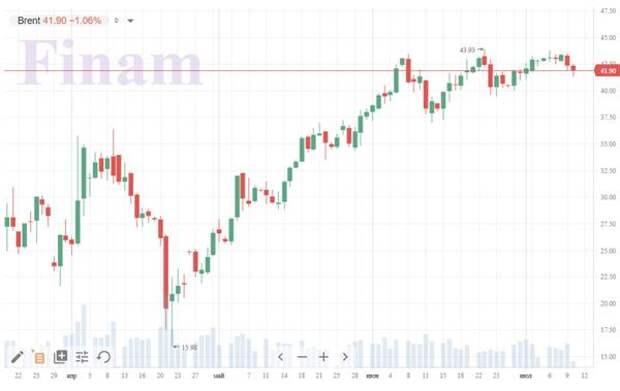 МЭА ждет в 2020 году сокращения мирового спроса на нефть на 7,9 млн баррелей в сутки