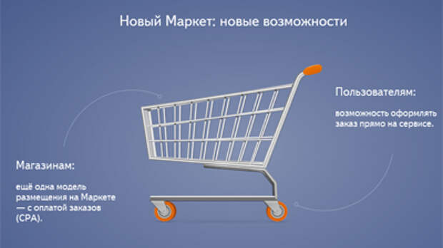 На «Яндекс.Маркете» появилась возможность оплаты заказов