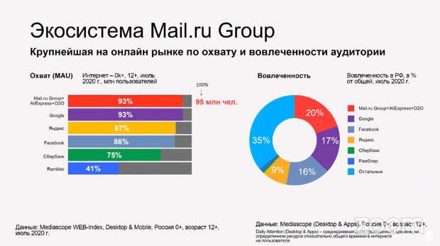 Mail.ru Group рассказала о планах, дивидендах и эффекте пандемии