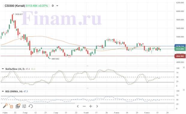 Индекс МосБиржи в середине торговой сессии корректируется вслед за мировыми биржами