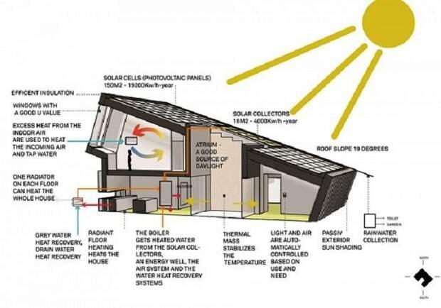 План схема дома-электростанции в Норвегии. (Дом-электростанция, Норвегия). | Фото: supercoolpics.com.
