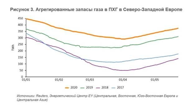 Европейский рынок газа: ценовое дно достигнуто?