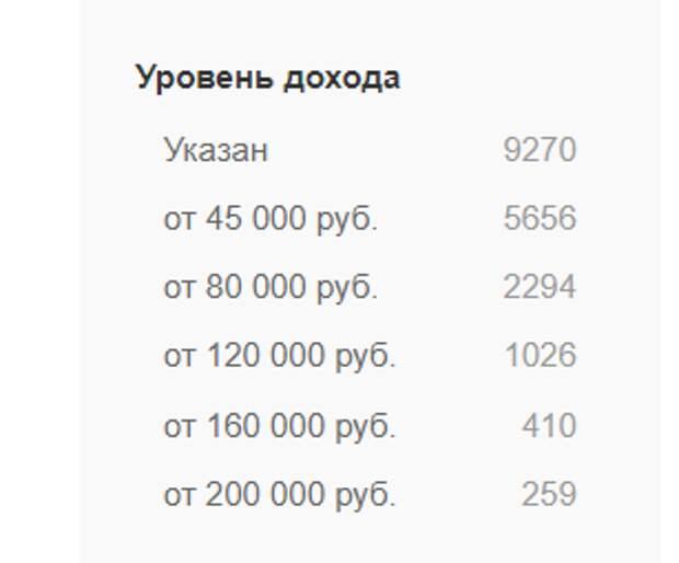 """Про тёплые туалеты, средние зарплаты и Путина, который """"всё развалил"""""""
