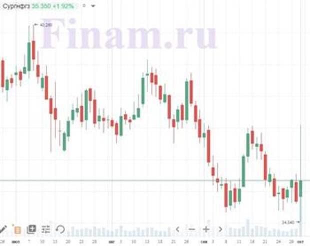 "Реализация акций нейтральна для капитализации ""Сургутнефтегаза"""