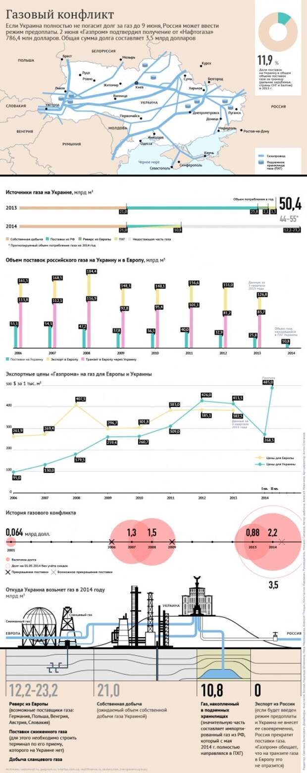Миллер: планы Украины пересмотреть тариф на транзит — опасный звоночек