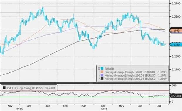 На рынках сохраняются риск-офф настроения